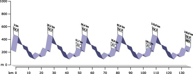 GP Internacional Paredes Rota dos Móveis - 15/18 mai - 2.5 Altimetria